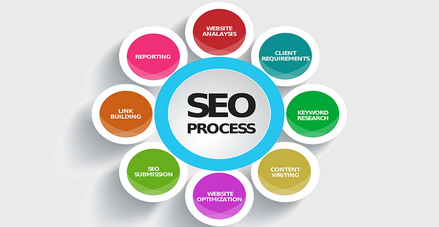 SEO Company in Patna, Digital Marketing Company in Patna